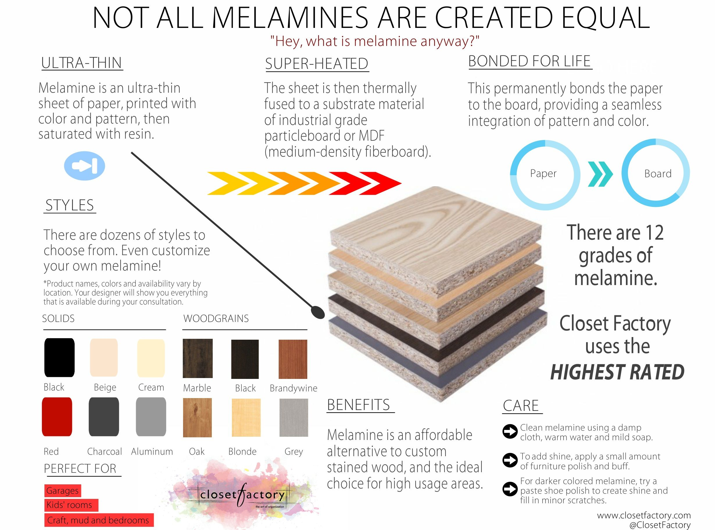 Did You Know That There Are 12 Grades Of Melamine? Closet Factory Uses The  HIGHEST