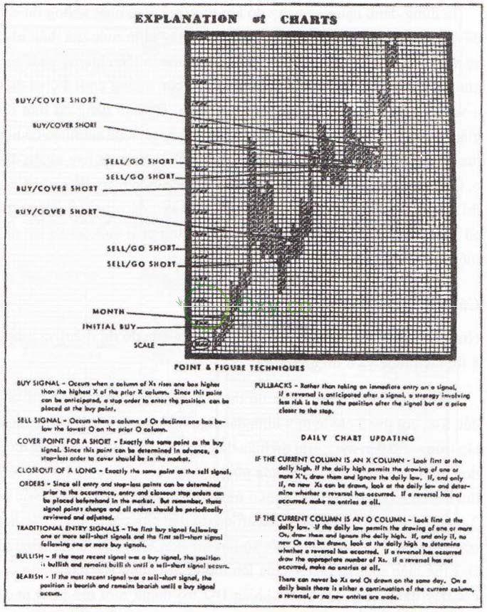 Dựng biểu đồ đảo chiều 3 điểm? http//blog.oxy.co/dung