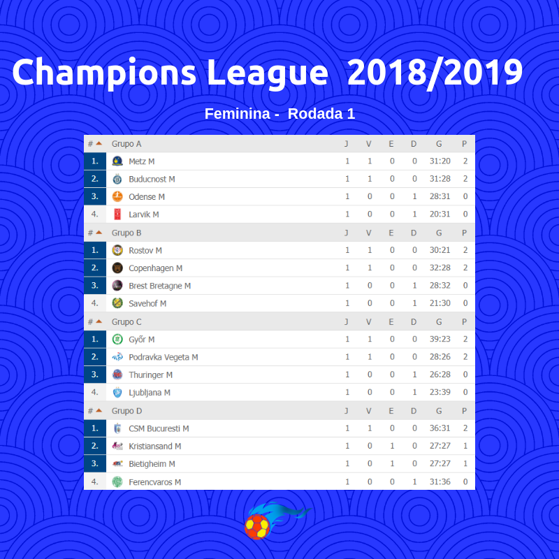 Oito Jogos Abrem A Champions League Feminina Champions League Odense Jogos