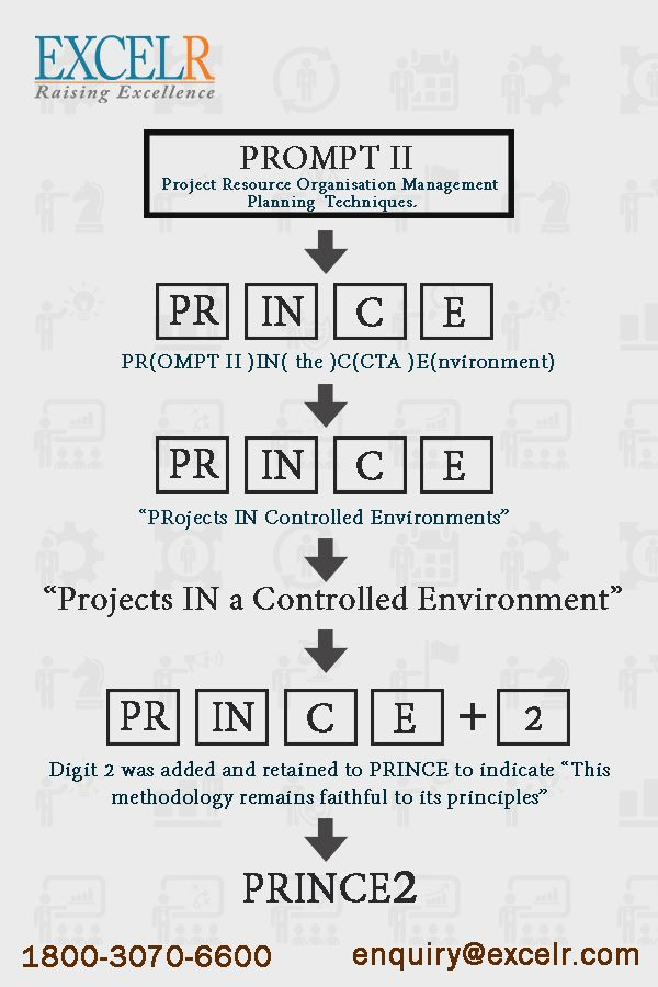 Pin By Excelr On Project Management Professional Trainings