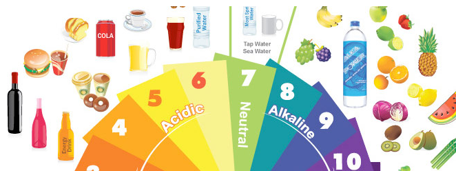 acidic or alkaline, your choice