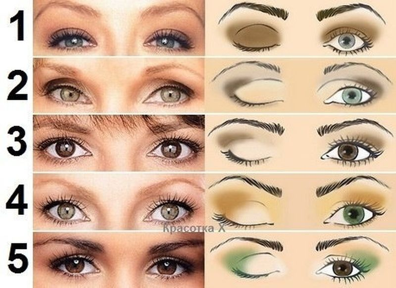 Макияж для глубоко посаженных глаз: техника наненсения