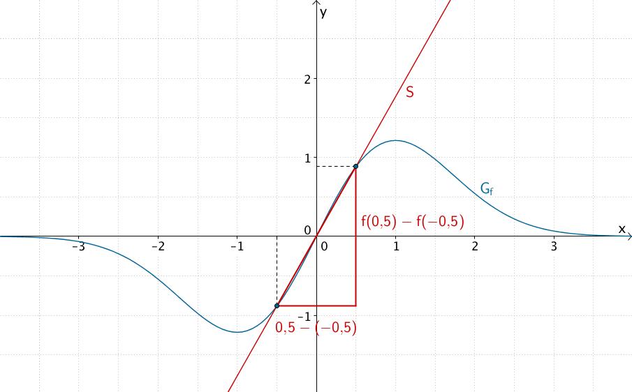 Mittlere Änderungsrate von f im Intervall [-0,5;0,5]