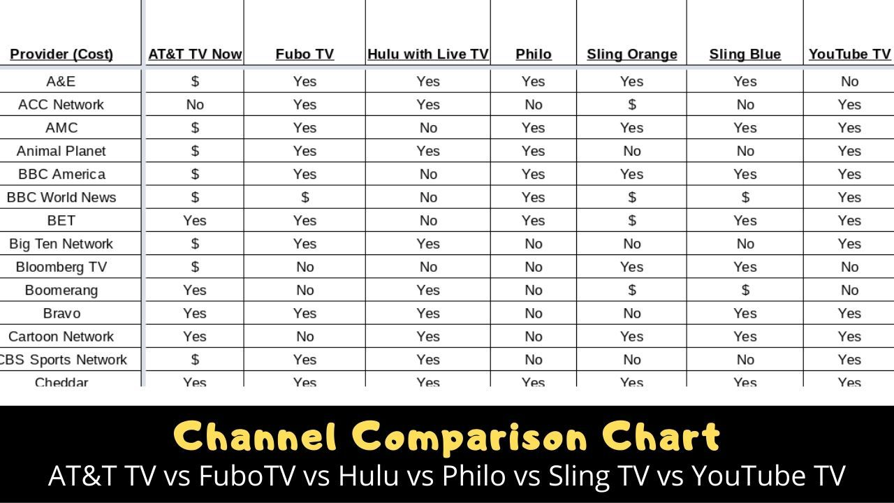 Streaming TV Channel Comparison Chart for YouTube TV