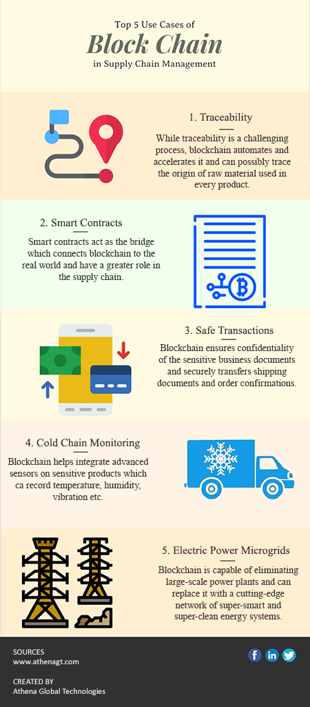 Top 5 Use Cases Of Blockchain In Supply Chain Management Http Blog Athenagt Com Top 5 Procurement Management Blockchain Technology Supply Chain Management