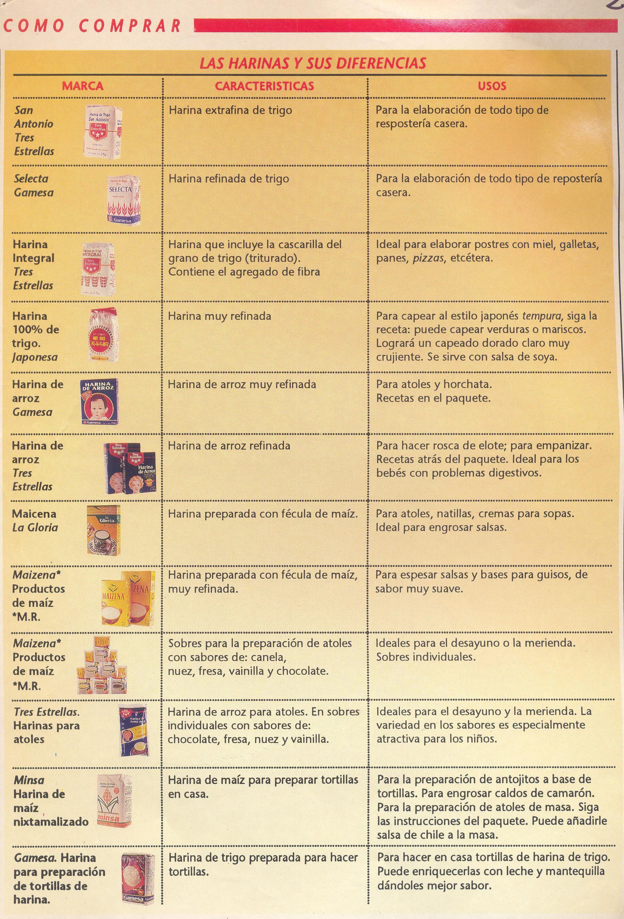 Bonito 20 Utensilios De Cocina Y Sus Usos Con Imágenes Friso - Ideas ...