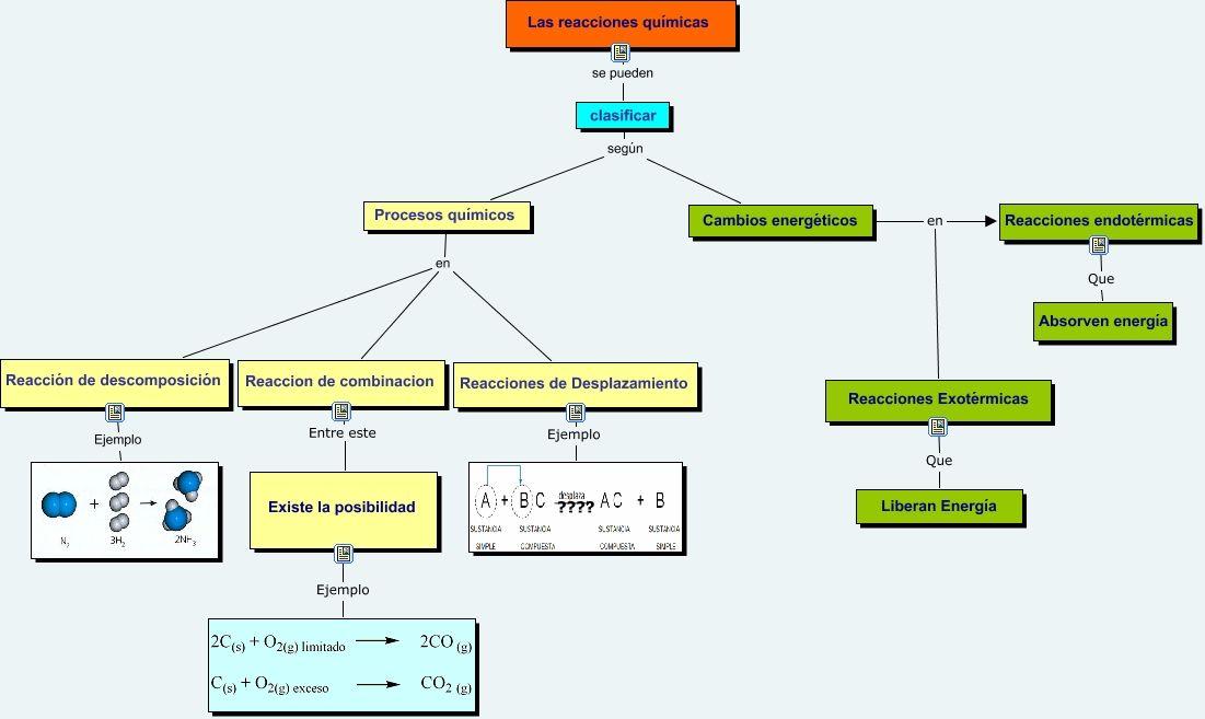 Mapa Conceptual Reacciones Quimicas Mapa Conceptual Mapas