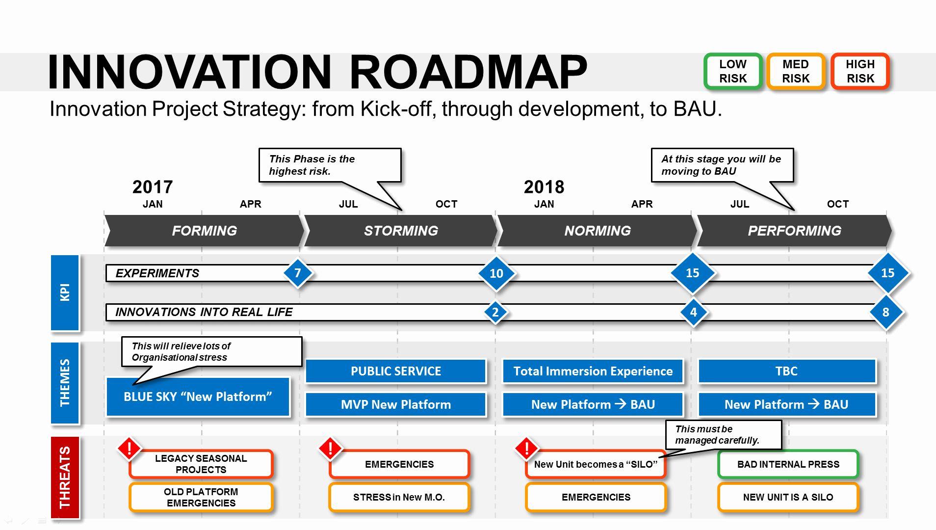 Strategic Plan Powerpoint Template Lovely Innovation
