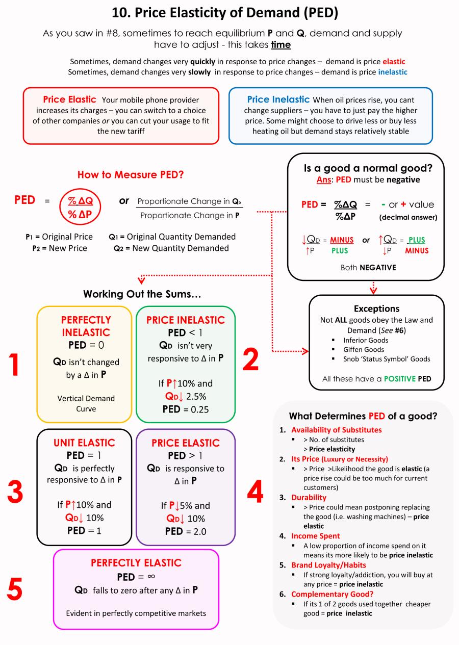 10 Price Elasticity Of Demand Economics Lessons Economics Notes Teaching Economics