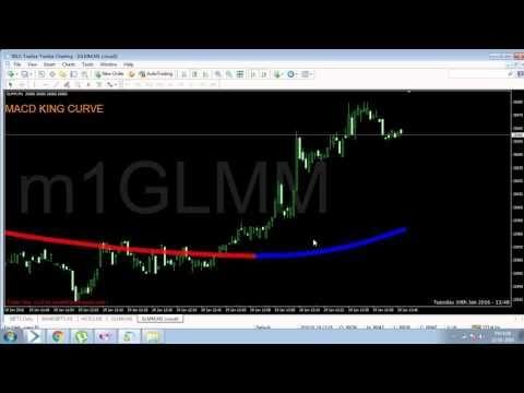 Mcx Gold Mini Mini Gold Trading Signals