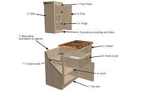 Cabinet Parts Diagram Google Search Kitchen Cabinets Parts Cabinet Parts Kitchen Cabinet Drawers