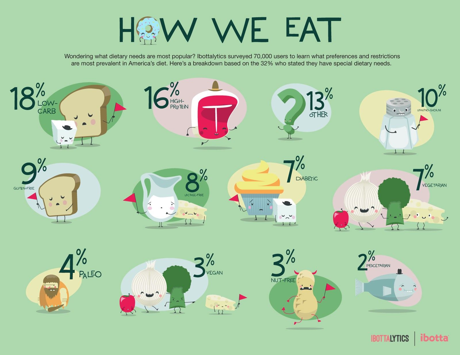 Wondering what dietary preferences are most common