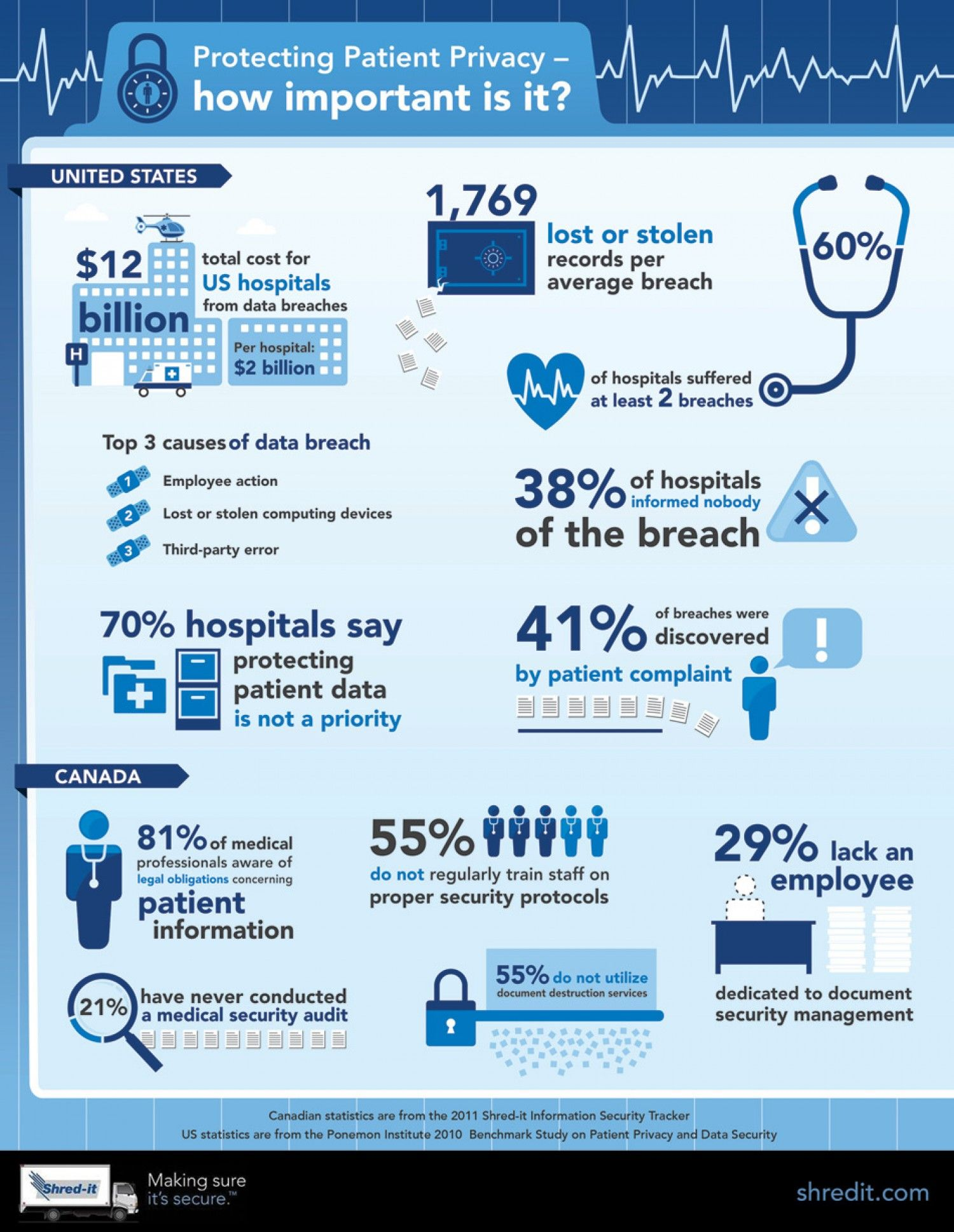 Protecting Patient Privacy How Important Is It
