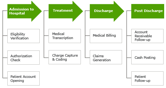 Health Information Flowchart Revenue Cycle Management Services