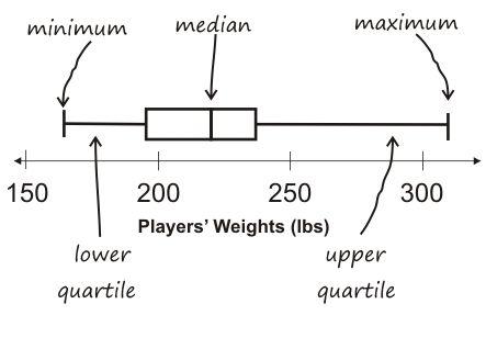 Using NBA Statistics for Box  Whisker Plots box and whisker plot