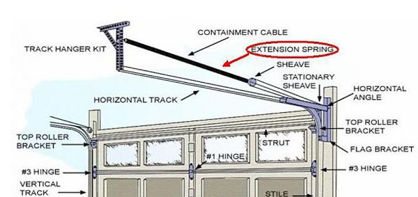 Steps To Replace Garage Door Springs By Yourself Garage Door Exten