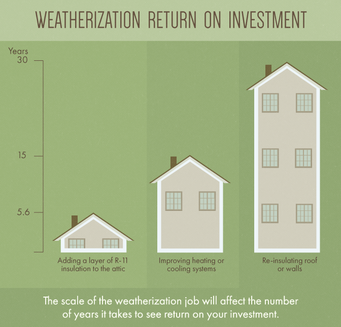 Save On Heating Bills By Weatherizing Your Home For Winter Roof Insulation Home Floor Plans