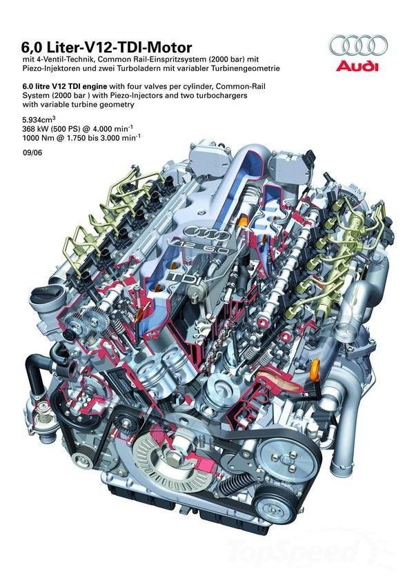 NEW OEM Complete Audi Q7 CCGA V12 6.0L TDI Diesel Engine Long Block 500HP  08-04 | eBay | Audi q7, Audi, Tdi | Audi W12 Engine Diagram |  | Pinterest