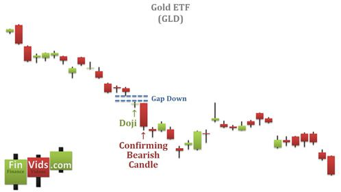 After Gap A Doji Appears And Candlestick Chart Downtrend Continues