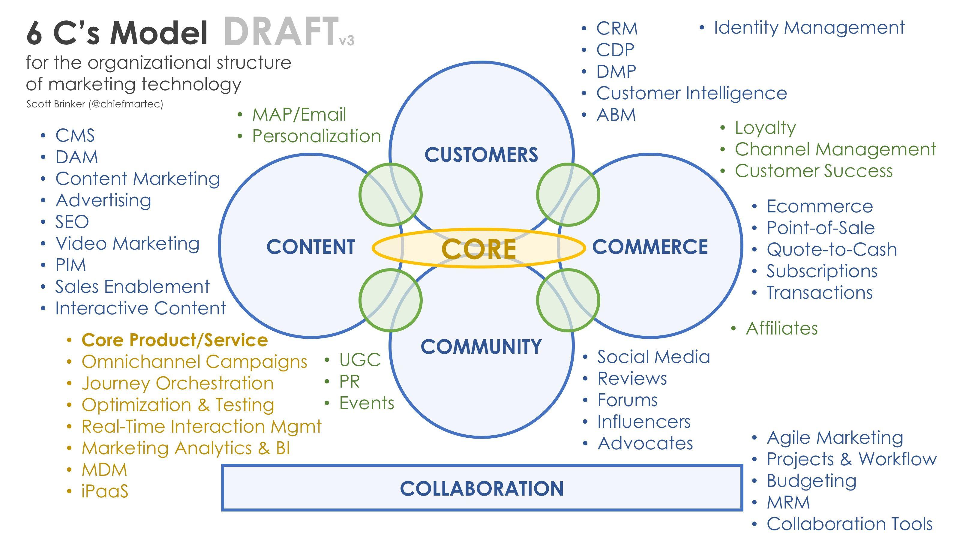 6C's Model of Organizing Marketing Technology | Marketing