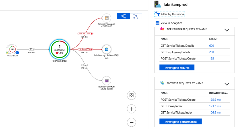 Application Map in Azure Application Insights Microsoft