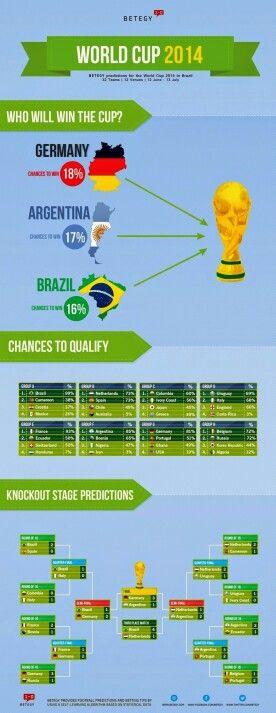 Cuadrante Grupos Y Fase Final Brasil World Cup 2014 Copa Del Mundo Copa Del Mundo De Futbol Copa Mundial De La Fifa