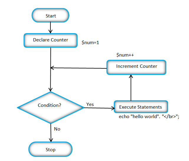 Flow Chart Of The Php For Loop Php Pinterest Computer Science