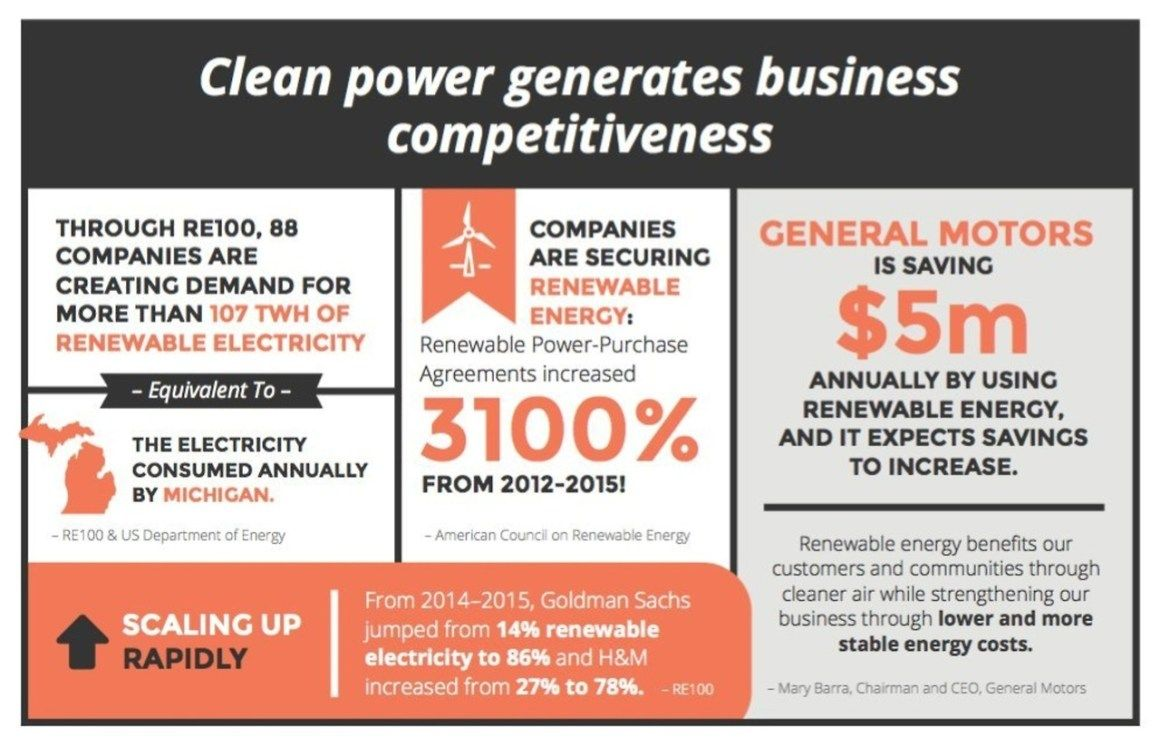 ThereS A Strong Business Case For Clean Energy  Sustainable