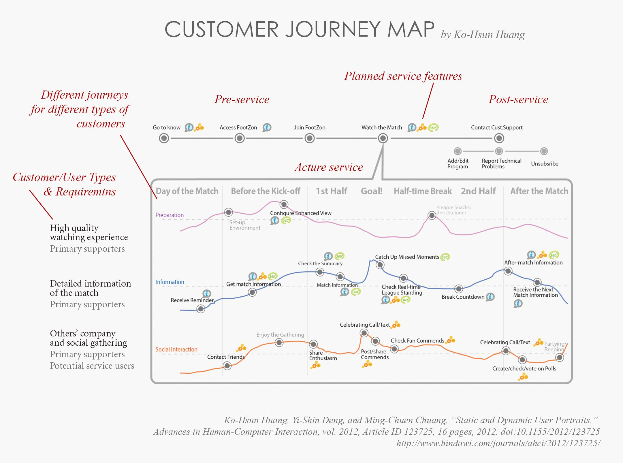 Customer Journey Map For Multi Type Personas Users Customers