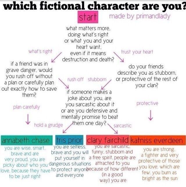 I got Tris Prior!