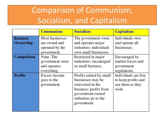 comparison of capitalism socialism and communism google search government pinterest. Black Bedroom Furniture Sets. Home Design Ideas