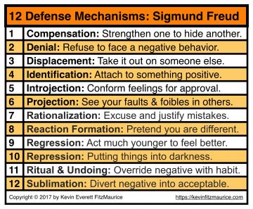 Sigmund Freud 12 Defense Mechanisms Self Esteem Issues