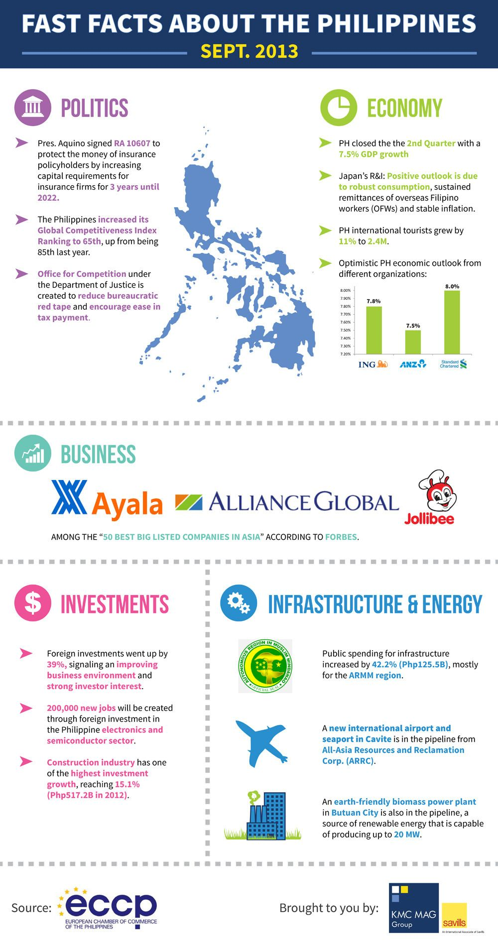 Fast Facts About The Philippines [INFOGRAPHIC] facts