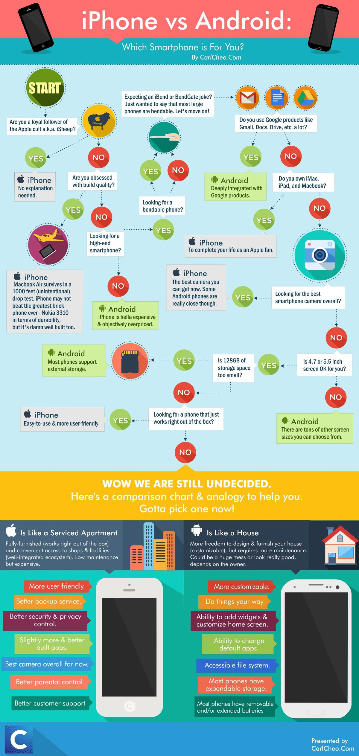 Should You Buy An Android Or iPhone? [Infographic] | Lifehacker ...