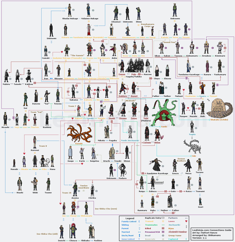 Naruto Shippuden Familia Do Naruto Naruto Fatos Naruto Personagens
