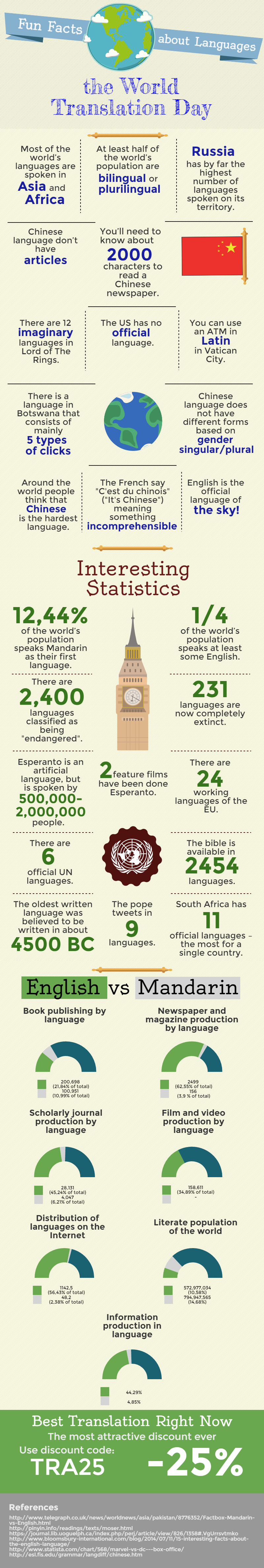 World's Fun Translation Facts #Infographic