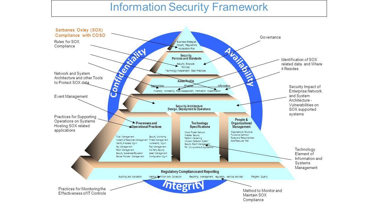 Image Result For Information Security Governance Framework Information Security Governance Security Framework