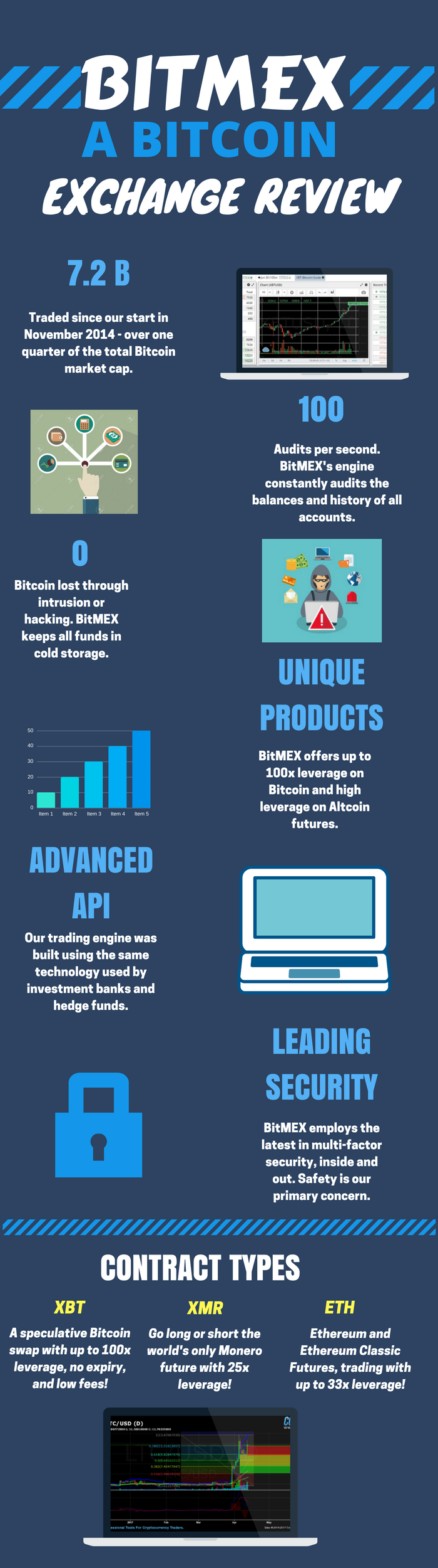 BITMEX REVIEW - BITCOIN AND ALTCOIN TRADING AND INVESTMENTS