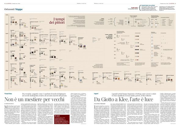 Accurat visual data collaboration with La Lettura / Corriere della Sera