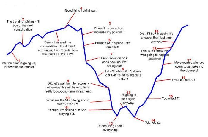 Top Jokes About Trading Investing Chart Stock Market