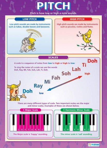 Pitch | Music Educational School Posters | Melody and Harmony ...