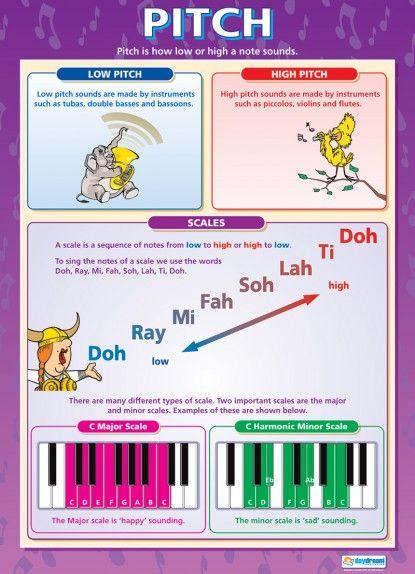 Musical Theatre Skills | Drama Educational School Posters | Music ...