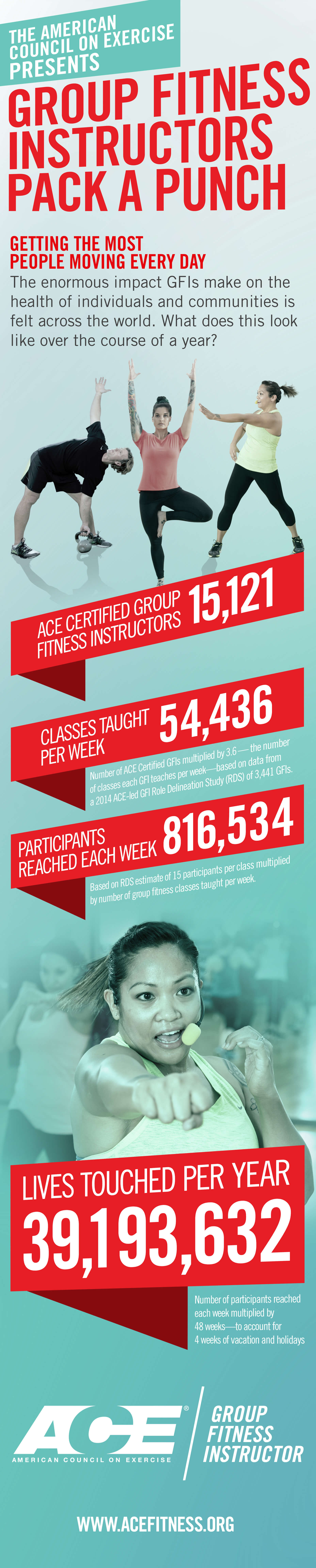 Group Fitness Instructors Pack A Punch Ace Infographics