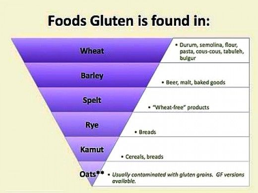 Pin on Celiac