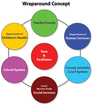 Wraparound services model google search social work for House wrap definition