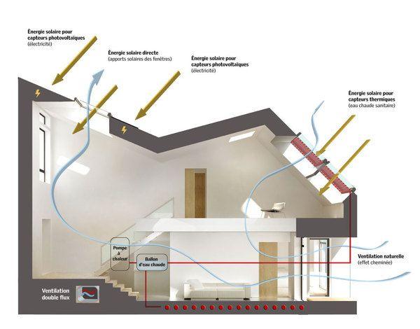 8,5m² de capteurs solaires thermiques sont intégrés en toiture pour