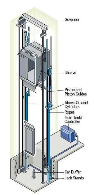 hydraulic elevators basic components electrical knowhow elevator rh pinterest com Early Elevator Diagram hydraulic elevator circuit diagram