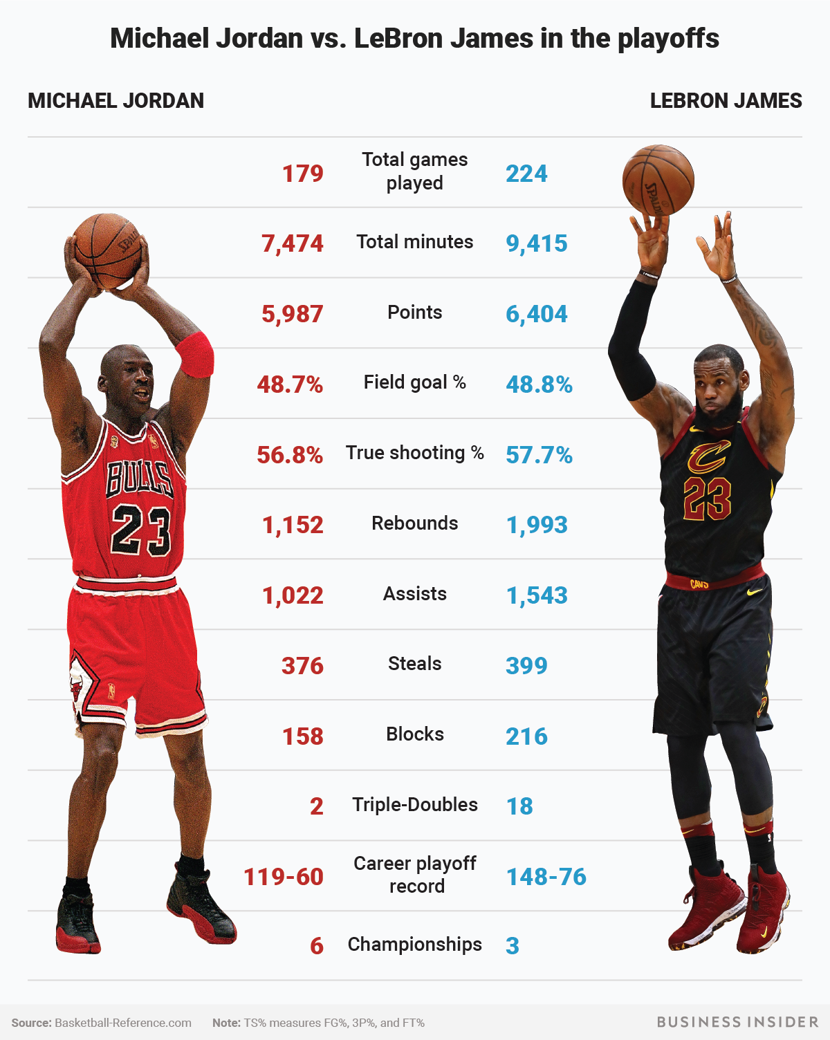 LeBron James has passed Michael Jordan in nearly every
