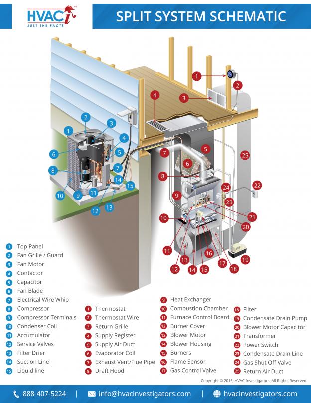 Split System Diagram Split System Hvac Drain Pump
