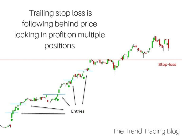 How to use a stop loss in trading the trend trading blog